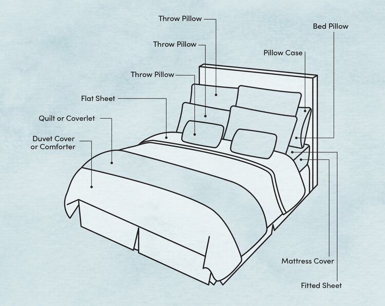 guide to different bedding